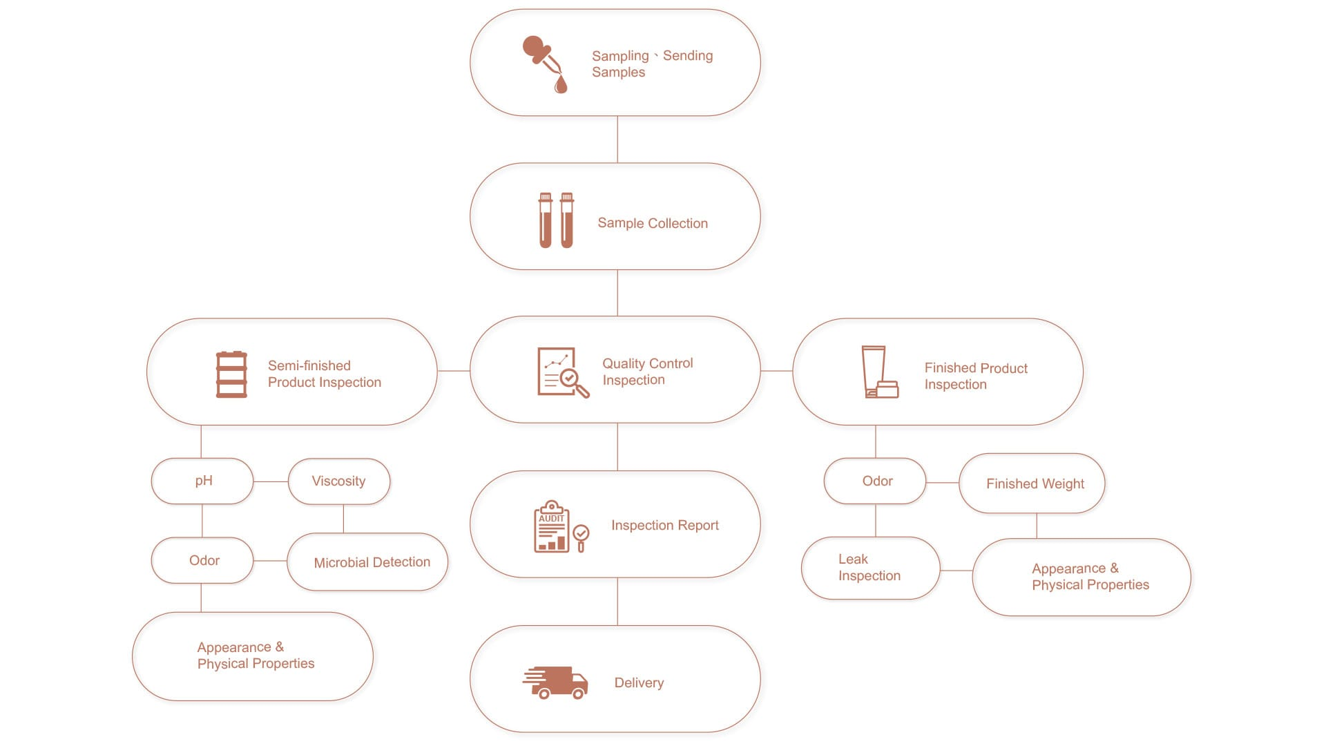 Production process flowchart for the manufacturing of OEM and ODM cosmetics Products at YLS